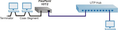 FlexPoint 10T/2 Application Example