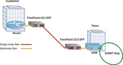 FlexPoint OC12FF Application Example