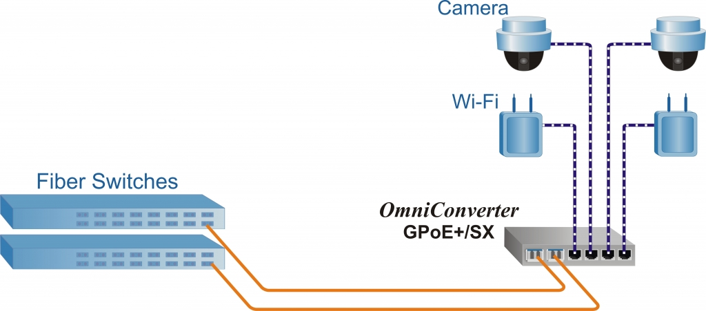 OmniConverter GPoE+/SX Application Example 3